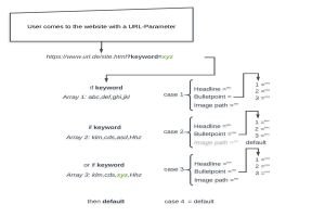 js-path-get-keyword-via-url